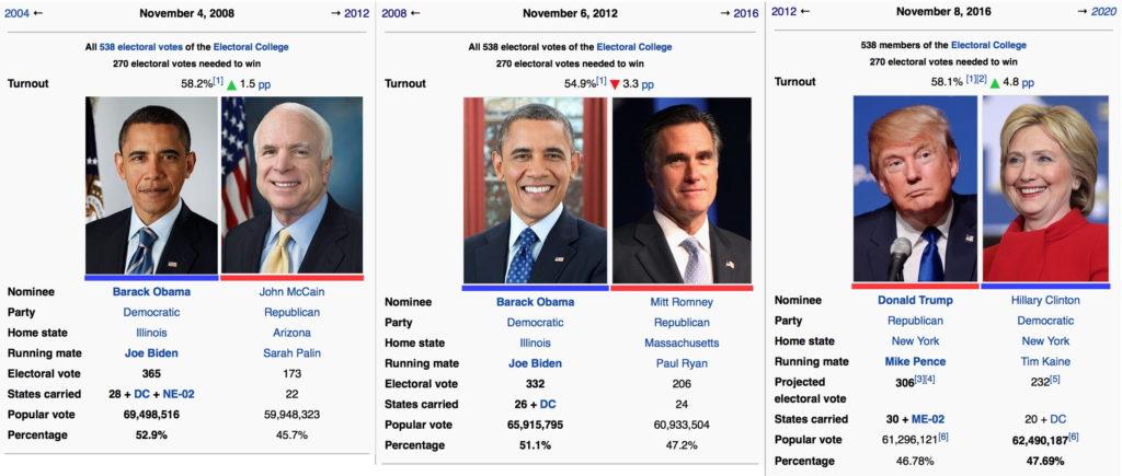 Die Ergebnisse der letzten drei Präsidenschaftswahlen im Vergleich.