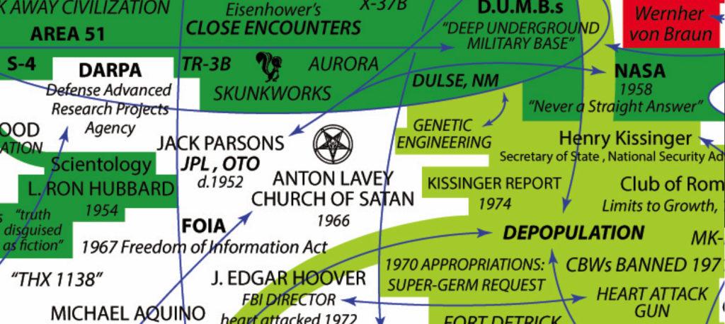 Ein Ausschnitt aus Dylan Louis Monroes Deep State Mapping Project